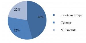 Pregled tržišta mobilnih operatora