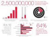 Značajan rast pokrivanja stanovništa LTE tehnologijom