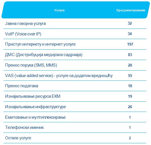 Pregled tržišta: Operatori mreža i usluga