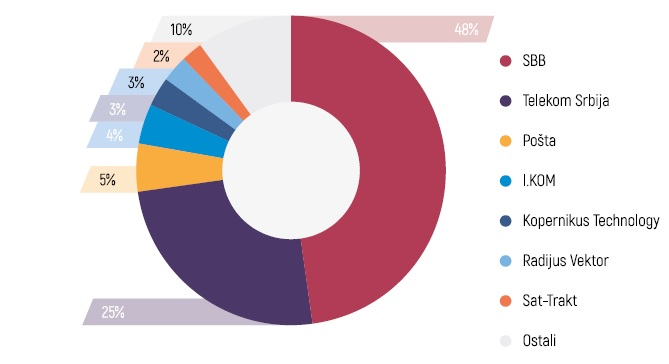 Pregled tržišta distribucije medijskog sadržaja