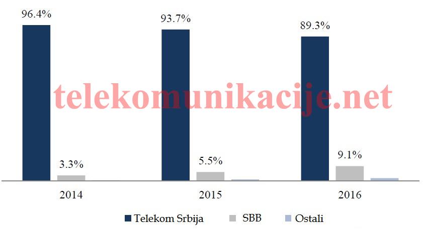 Telekom vs ostali ZTS